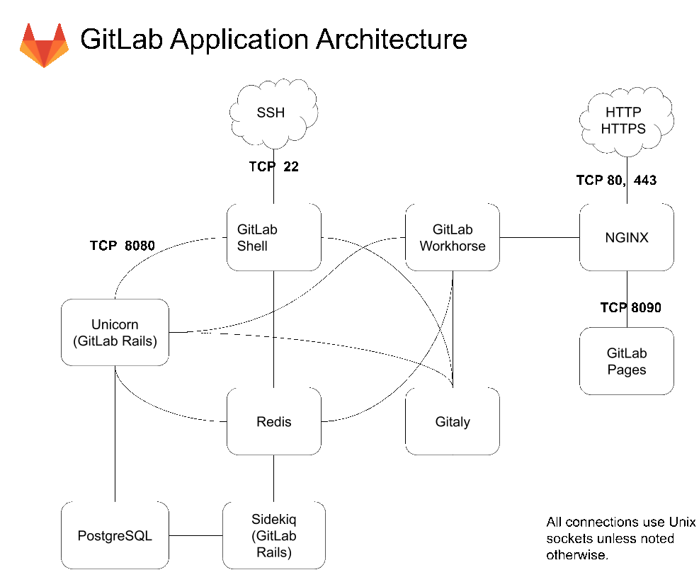 architecture_simplified
